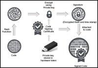 Sectigo EV Code Signing Certificate